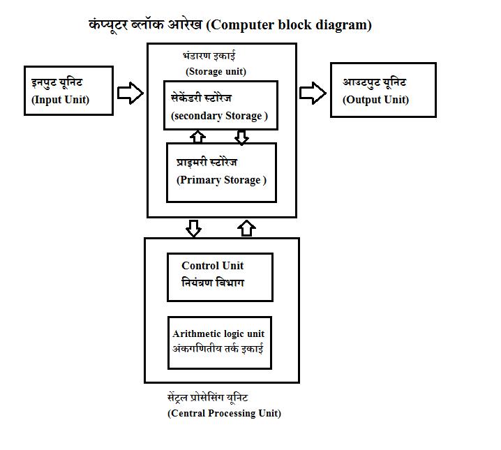 कंप्यूटर का फुल फॉर्म - Full Form of Computer in Hindi